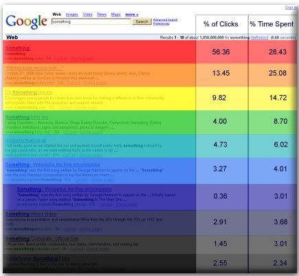 Google click percentages and time on site